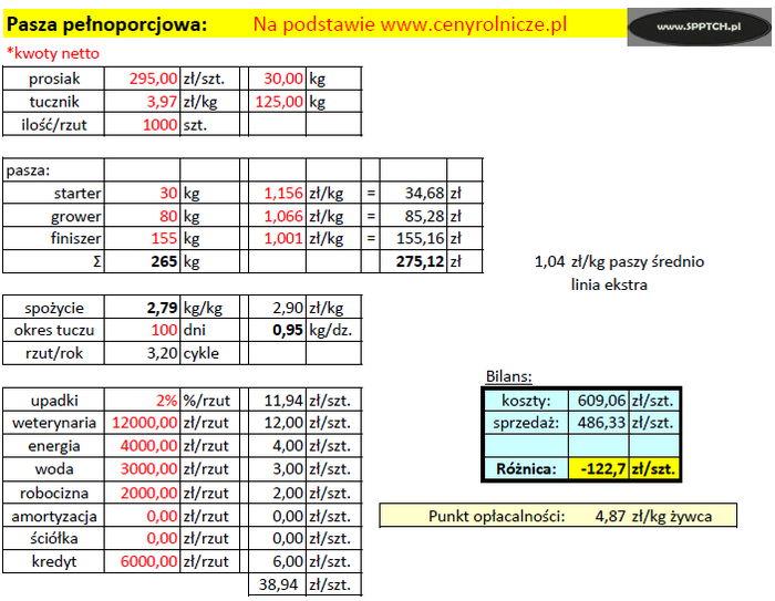 b5754f837475fd Aby produkcja tuczników była opłacalna, cena skupowanego żywca powinna  przekroczyć 4,87 zł/kg