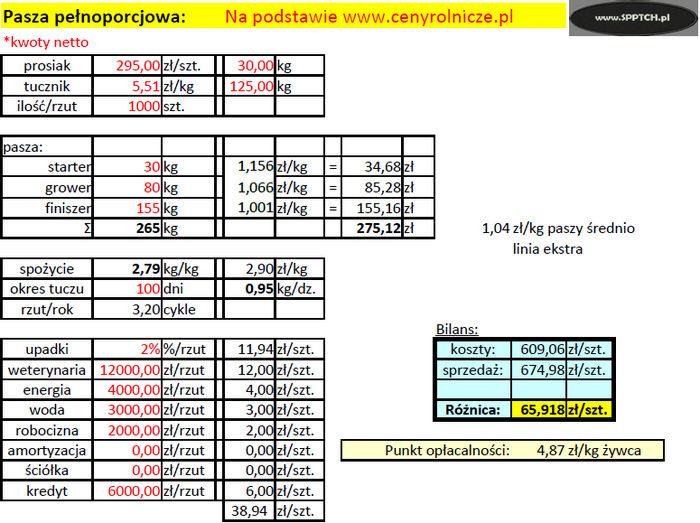 17c147e4c05b52 W ciągu miesiąca opłacalność produkcji tucznika spadła o ponad 30 zł/szt.